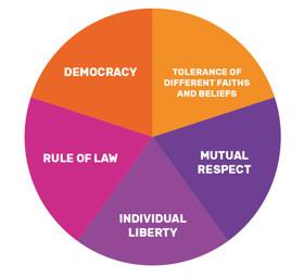 British Values2